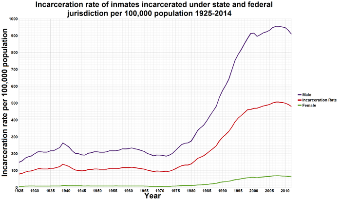 700px-U.S._incarceration_rates_1925_onwards